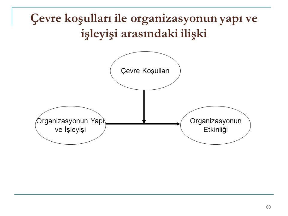 Çevre koşulları ile organizasyonun yapı ve işleyişi arasındaki ilişki