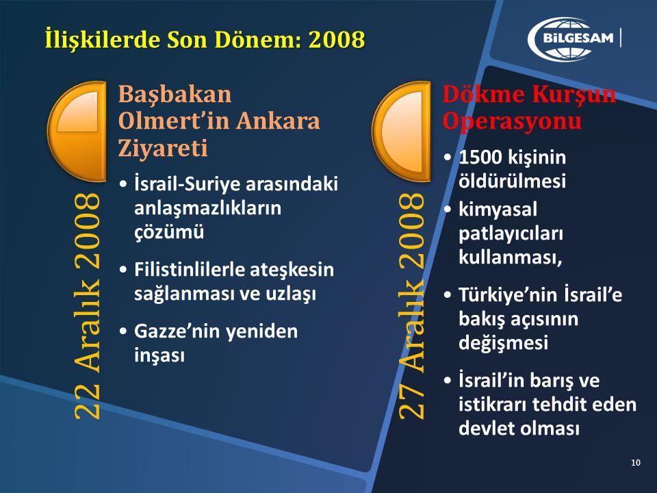 İlişkilerde Son Dönem: 2008