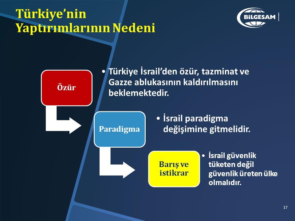 Türkiye'nin Yaptırımlarının Nedeni