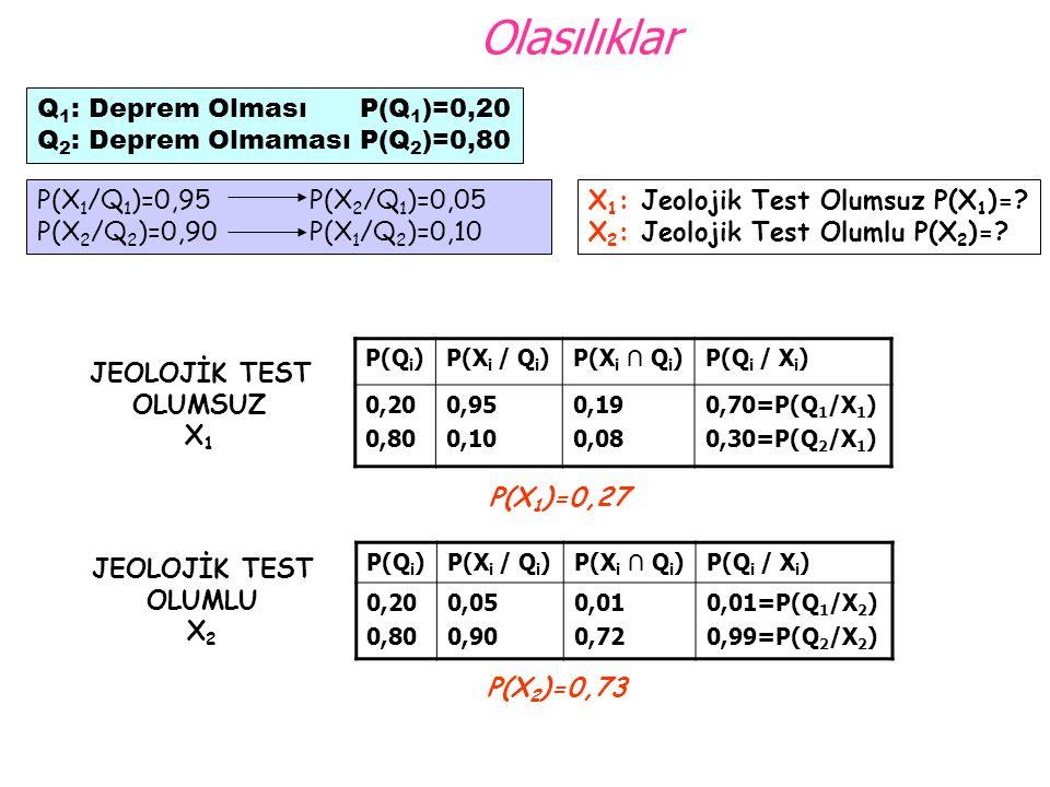 Olasılıklar Q1: Deprem Olması P(Q1)=0,20