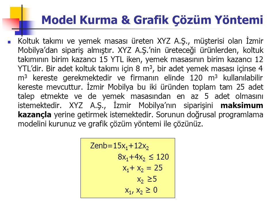 Model Kurma & Grafik Çözüm Yöntemi