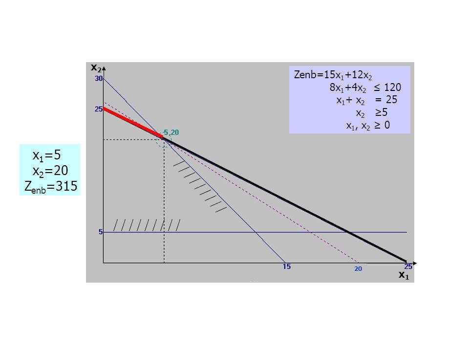 x1=5 x2=20 Zenb=315 x2 Zenb=15x1+12x2 8x1+4x2 ≤ 120 x1+ x2 = 25 x2 ≥5
