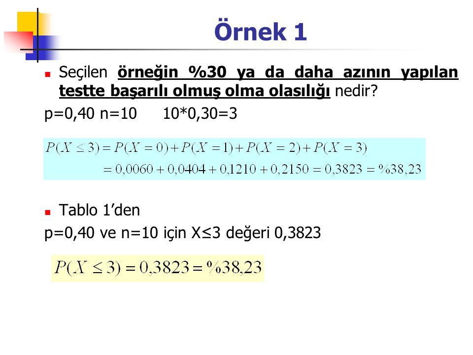 Örnek 1 Seçilen örneğin %30 ya da daha azının yapılan testte başarılı olmuş olma olasılığı nedir p=0,40 n=10 10*0,30=3.