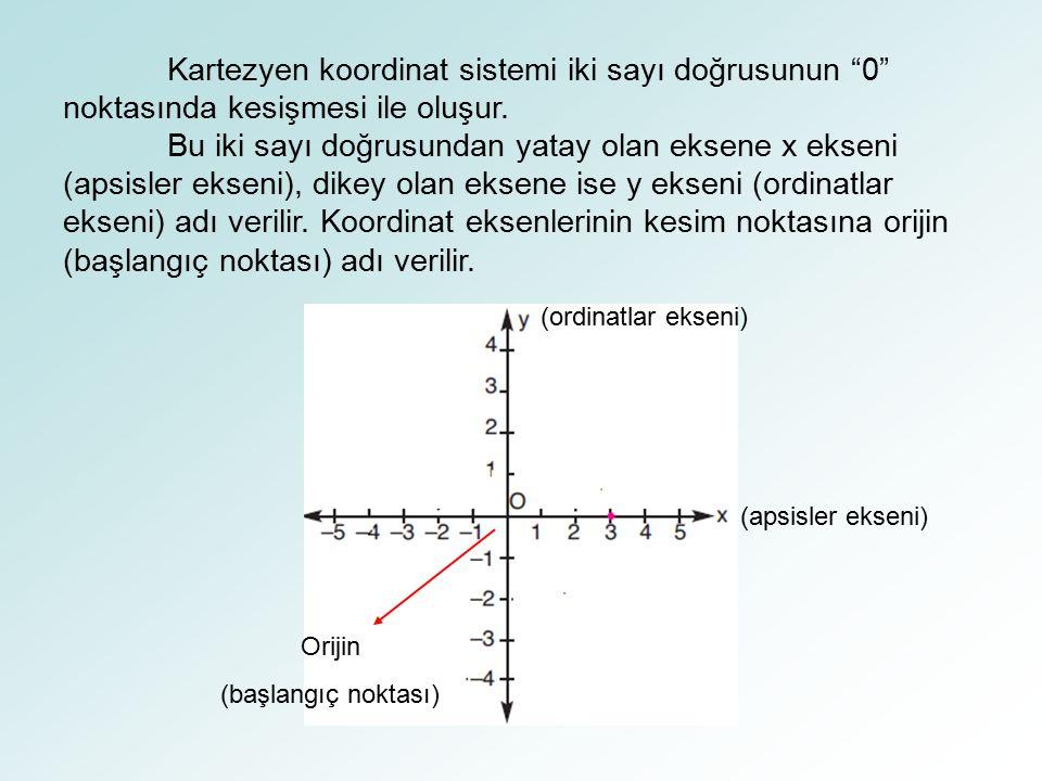 Kartezyen koordinat sistemi iki sayı doğrusunun 0 noktasında kesişmesi ile oluşur.