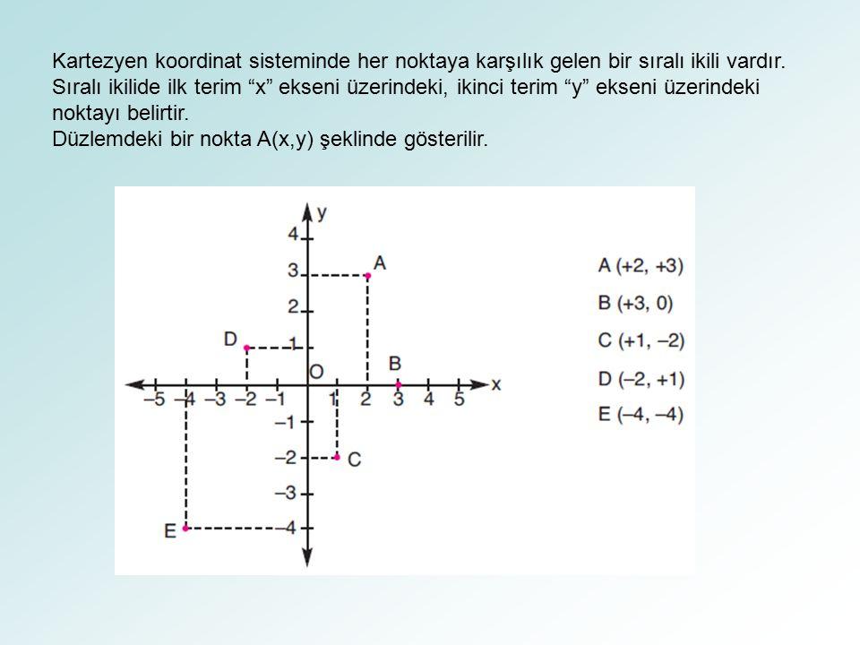 Kartezyen koordinat sisteminde her noktaya karşılık gelen bir sıralı ikili vardır.