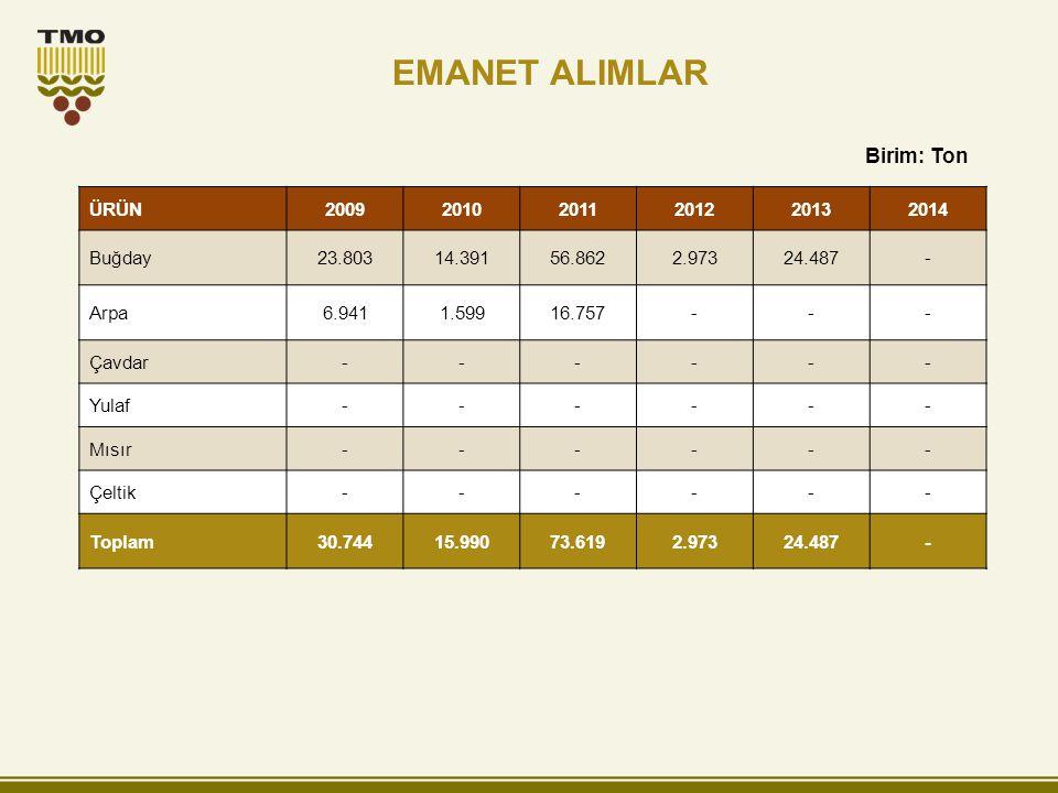 EMANET ALIMLAR Birim: Ton ÜRÜN 2009 2010 2011 2012 2013 2014 Buğday