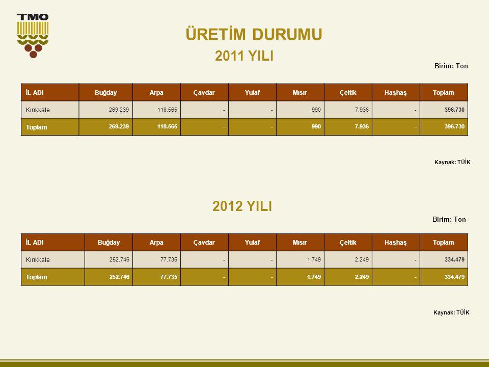 ÜRETİM DURUMU 2011 YILI 2012 YILI Birim: Ton Birim: Ton İL ADI Buğday