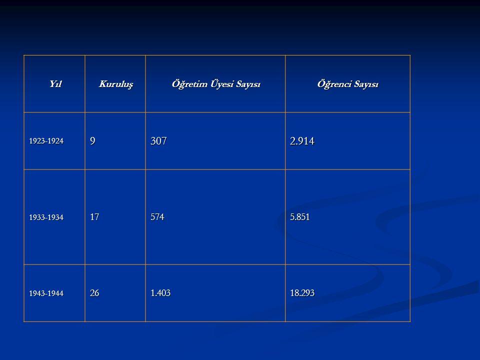 9 307 2.914 Yıl Kuruluş Öğretim Üyesi Sayısı Öğrenci Sayısı 17 574