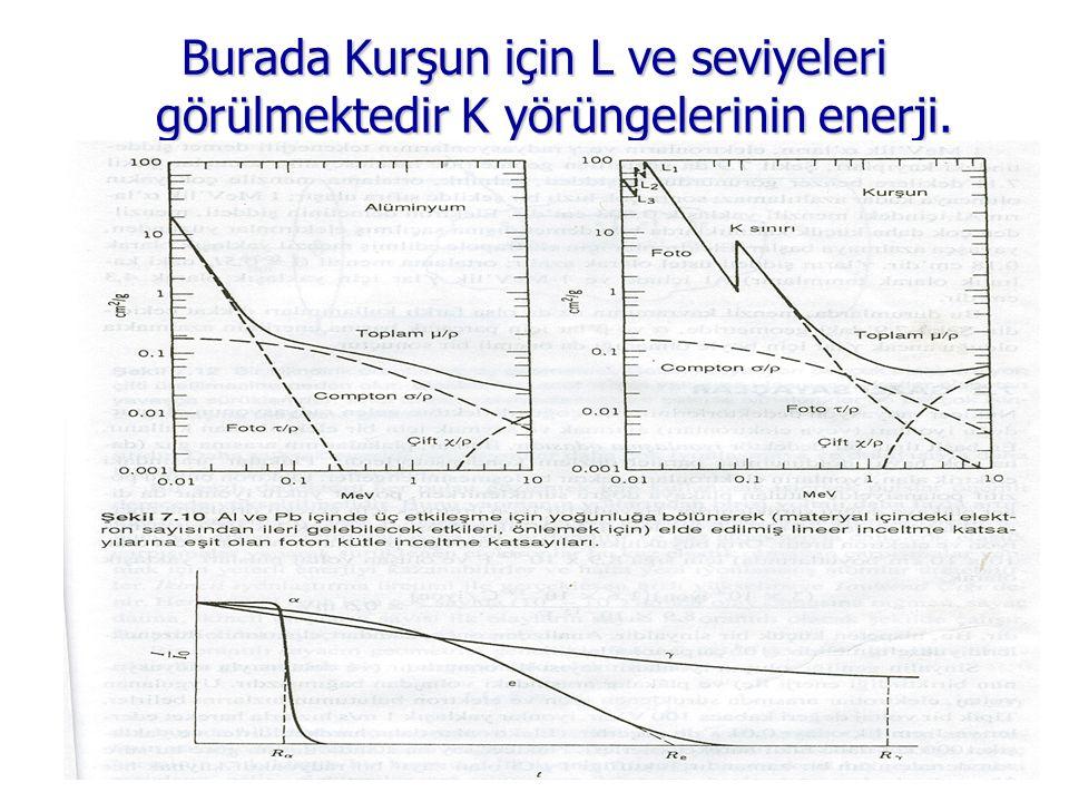 Burada Kurşun için L ve seviyeleri görülmektedir K yörüngelerinin enerji.