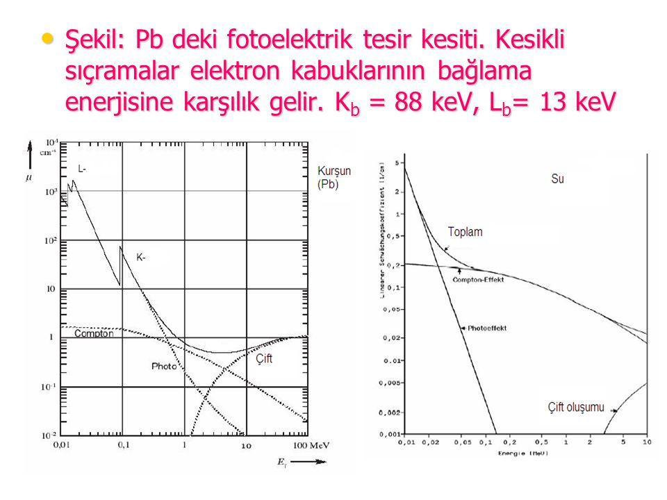 Şekil: Pb deki fotoelektrik tesir kesiti