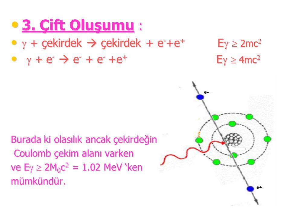 3. Çift Oluşumu :  + çekirdek  çekirdek + e-+e+ E  2mc2