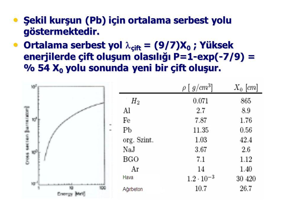 Şekil kurşun (Pb) için ortalama serbest yolu göstermektedir.