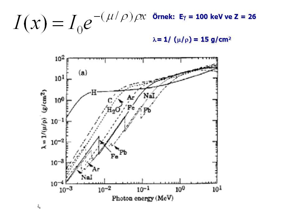Örnek: E = 100 keV ve Z = 26 = 1/ (/) = 15 g/cm2
