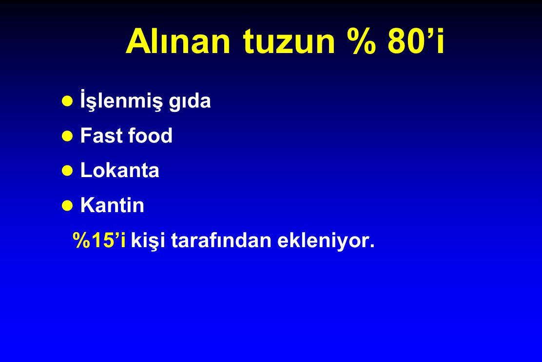 Alınan tuzun % 80'i İşlenmiş gıda Fast food Lokanta Kantin