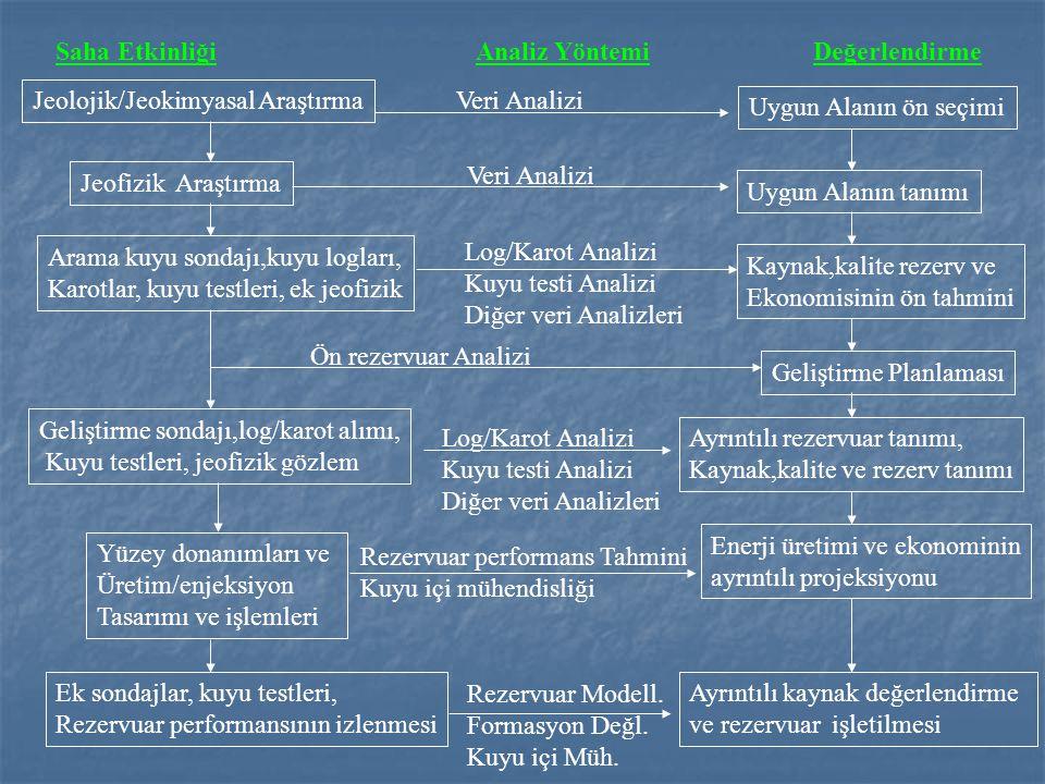 Saha Etkinliği Analiz Yöntemi. Değerlendirme. Jeolojik/Jeokimyasal Araştırma. Veri Analizi. Uygun Alanın ön seçimi.