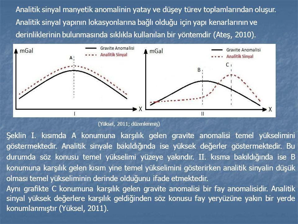 Analitik sinyal manyetik anomalinin yatay ve düşey türev toplamlarından oluşur. Analitik sinyal yapının lokasyonlarına bağlı olduğu için yapı kenarlarının ve derinliklerinin bulunmasında sıklıkla kullanılan bir yöntemdir (Ateş, 2010).