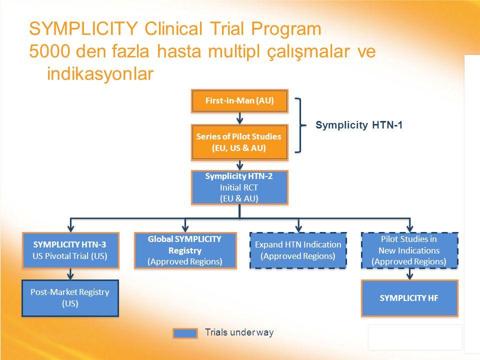 Series of Pilot Studies Global SYMPLICITY Registry