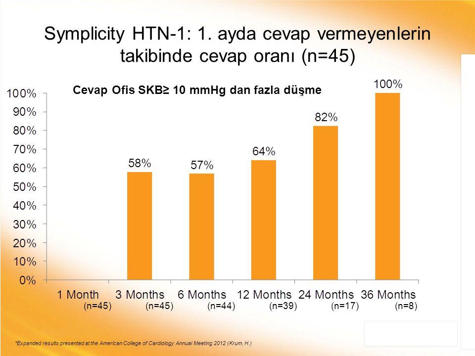 Symplicity HTN-1: 1. ayda cevap vermeyenlerin takibinde cevap oranı (n=45)