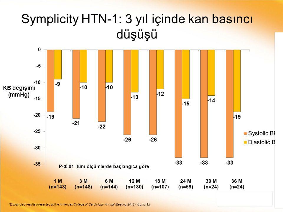 Symplicity HTN-1: 3 yıl içinde kan basıncı düşüşü