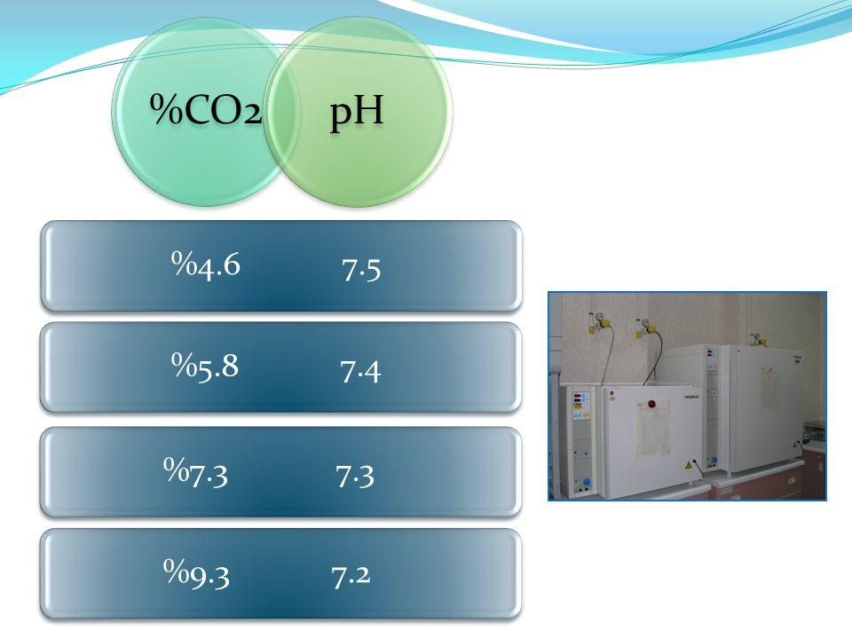 %CO2 pH %4.6 7.5 %5.8 7.4 %7.3 7.3 %9.3 7.2