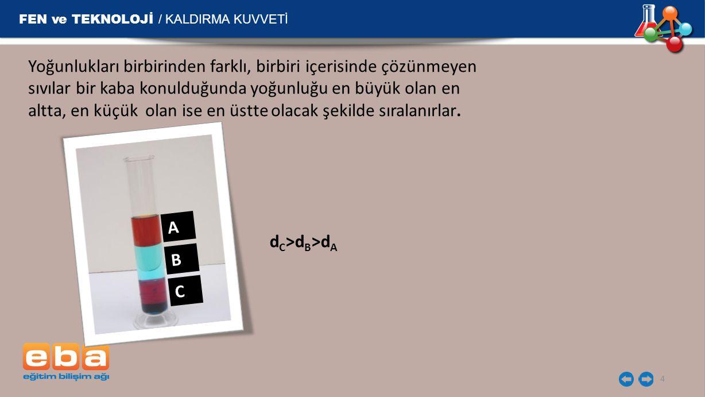 FEN ve TEKNOLOJİ / KALDIRMA KUVVETİ
