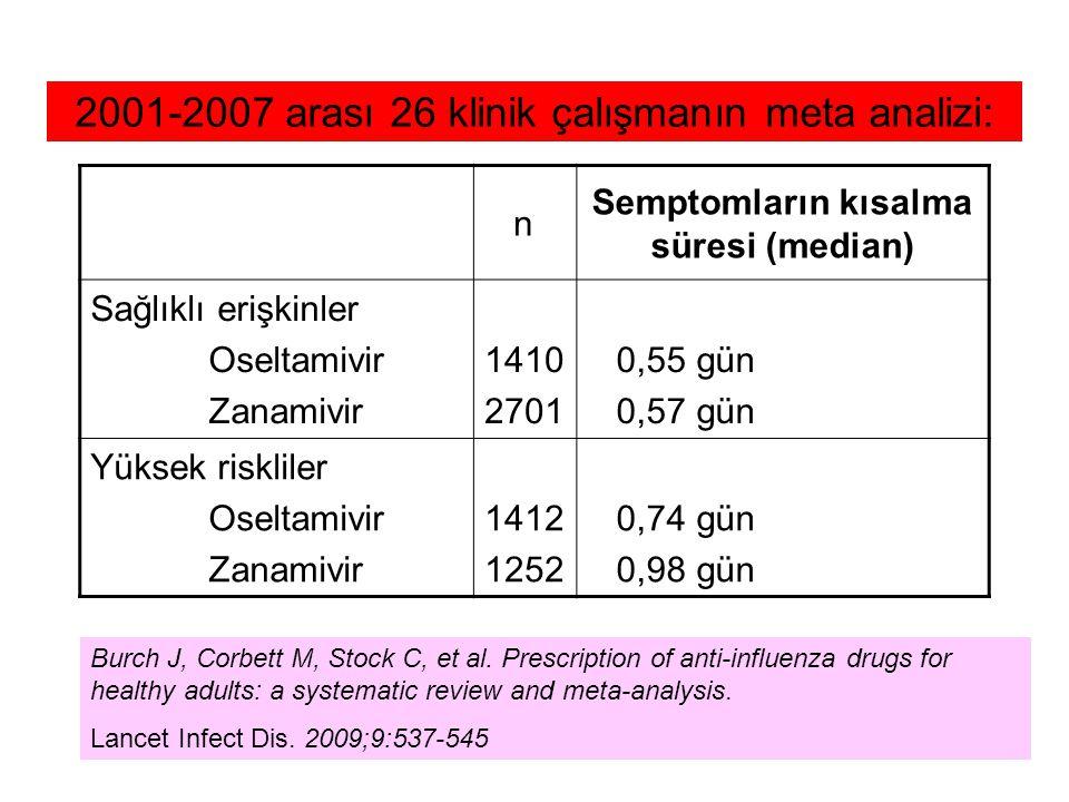 Semptomların kısalma süresi (median)