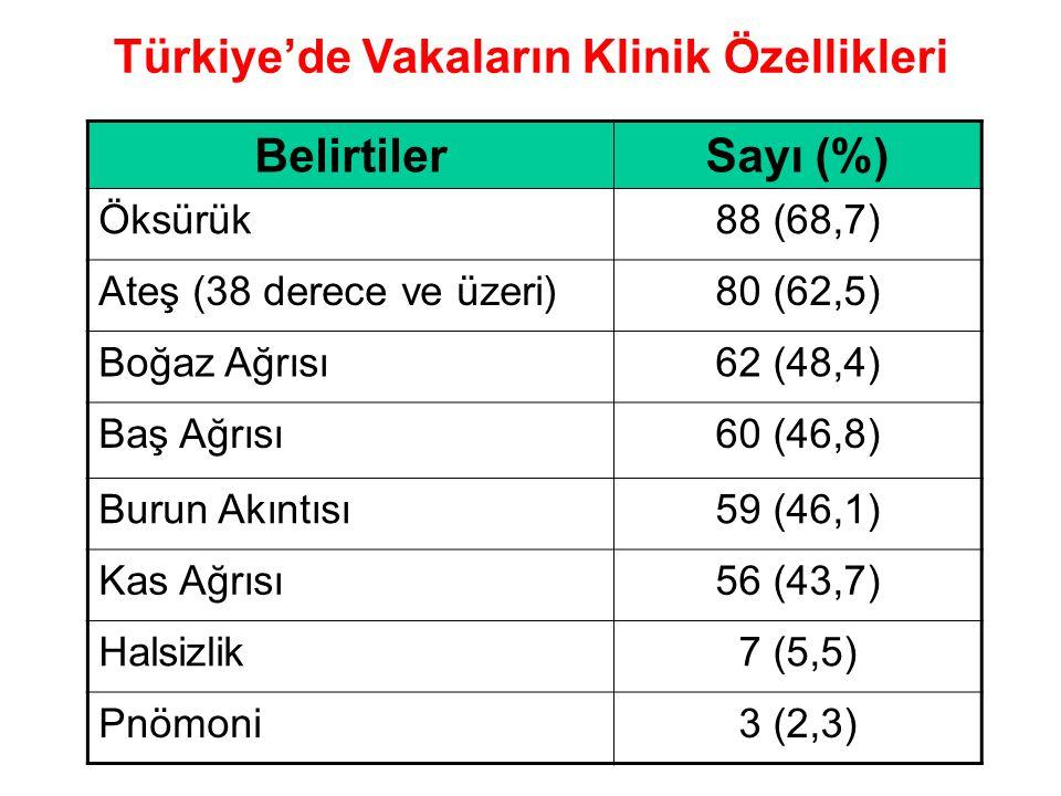 Türkiye'de Vakaların Klinik Özellikleri