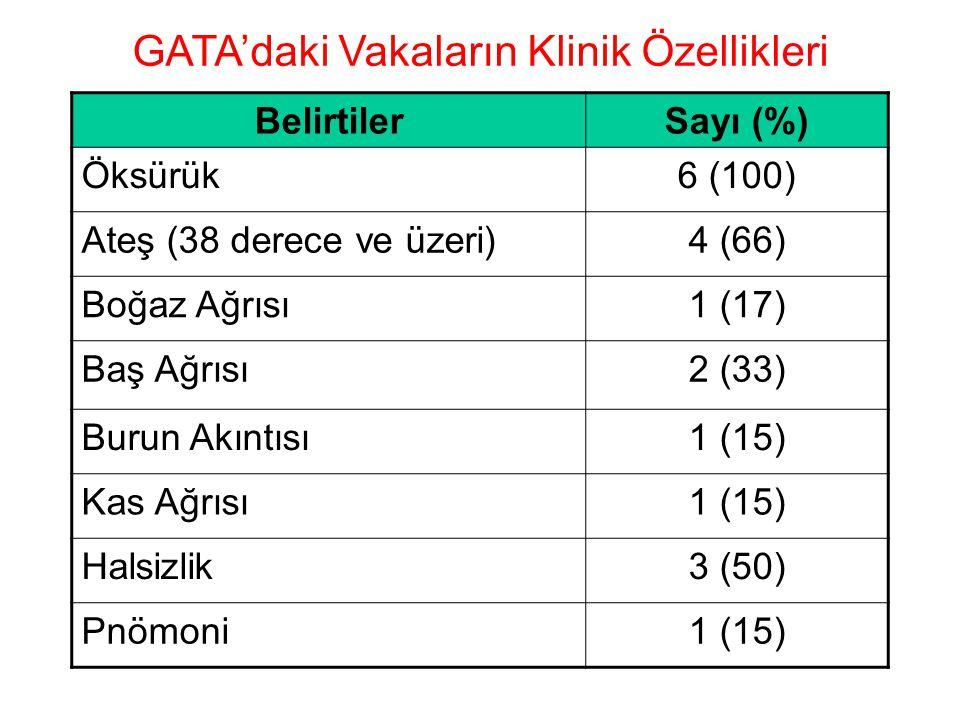 GATA'daki Vakaların Klinik Özellikleri