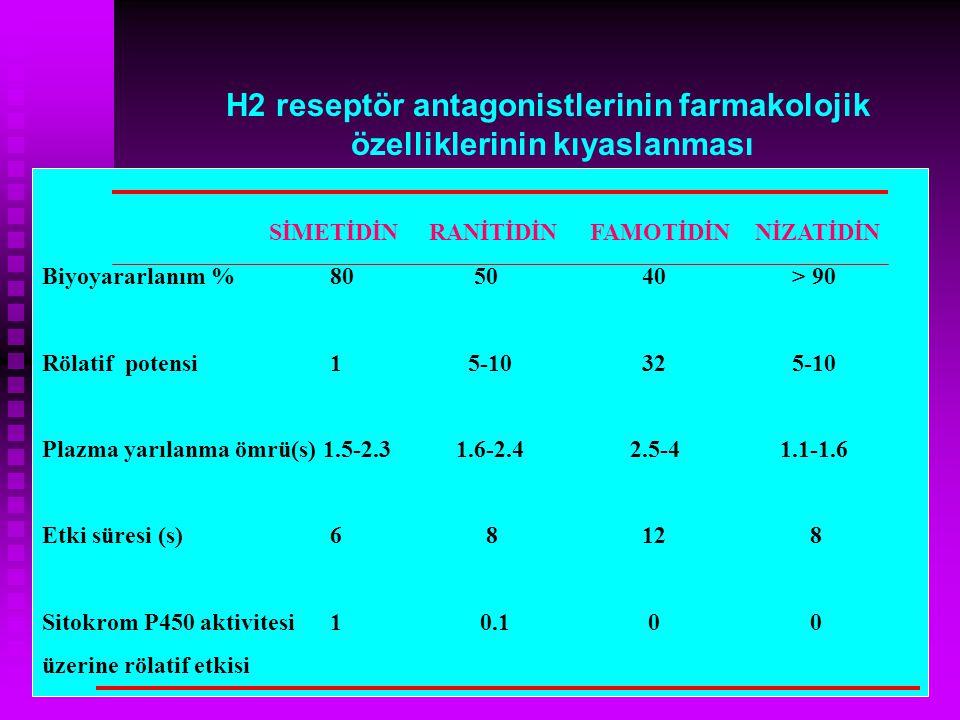 H2 reseptör antagonistlerinin farmakolojik özelliklerinin kıyaslanması
