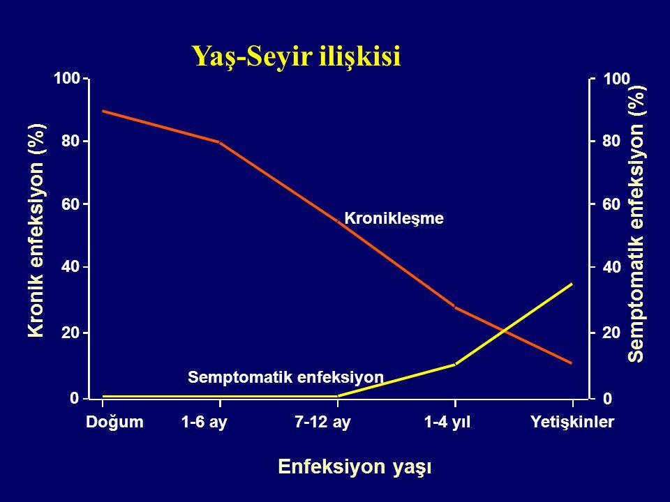 Yaş-Seyir ilişkisi Semptomatik enfeksiyon (%) Kronik enfeksiyon (%)