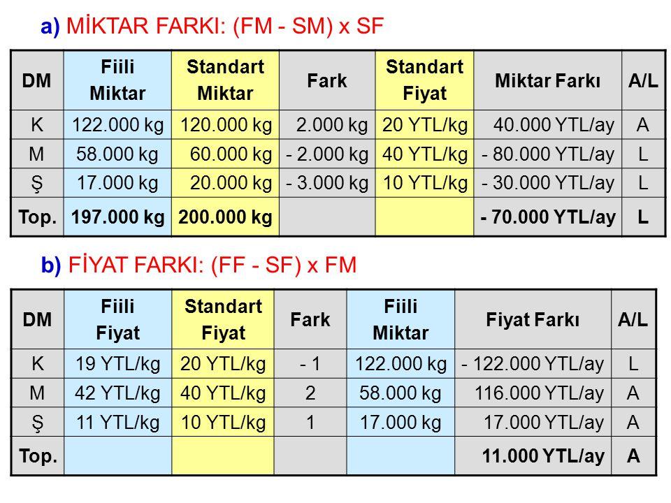 a) MİKTAR FARKI: (FM - SM) x SF