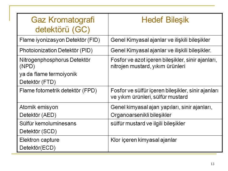 Gaz Kromatografi detektörü (GC)
