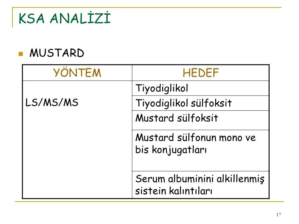 KSA ANALİZİ MUSTARD YÖNTEM HEDEF Tiyodiglikol LS/MS/MS