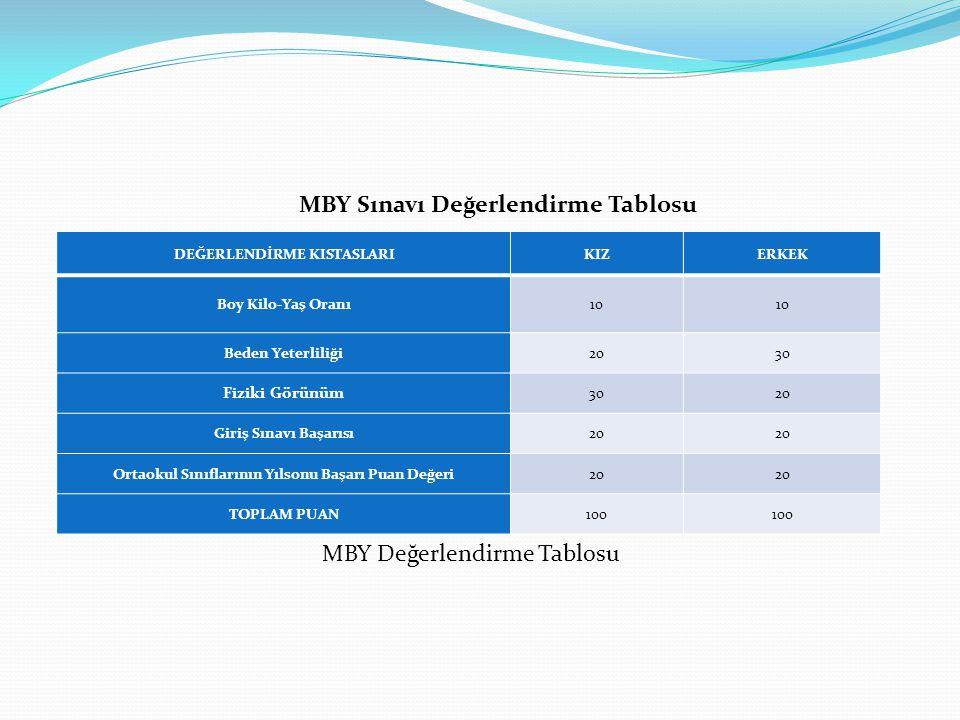 MBY Sınavı Değerlendirme Tablosu