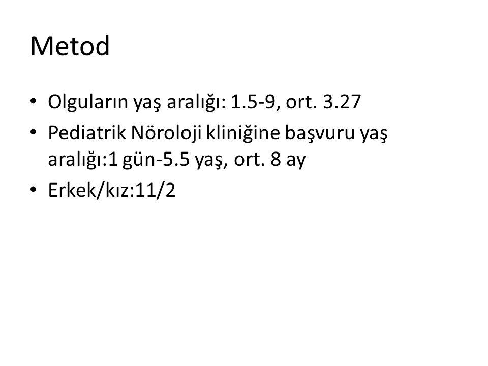 Metod Olguların yaş aralığı: 1.5-9, ort. 3.27