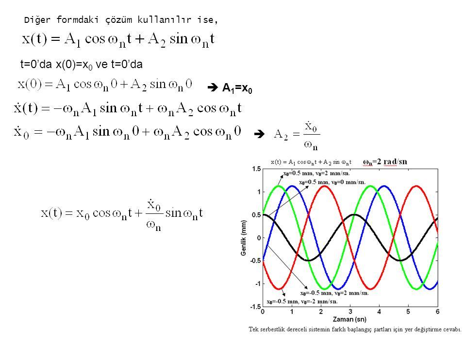t=0'da x(0)=x0 ve t=0'da  A1=x0 