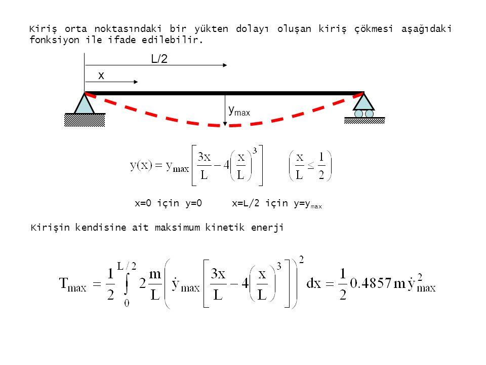 Kiriş orta noktasındaki bir yükten dolayı oluşan kiriş çökmesi aşağıdaki fonksiyon ile ifade edilebilir.