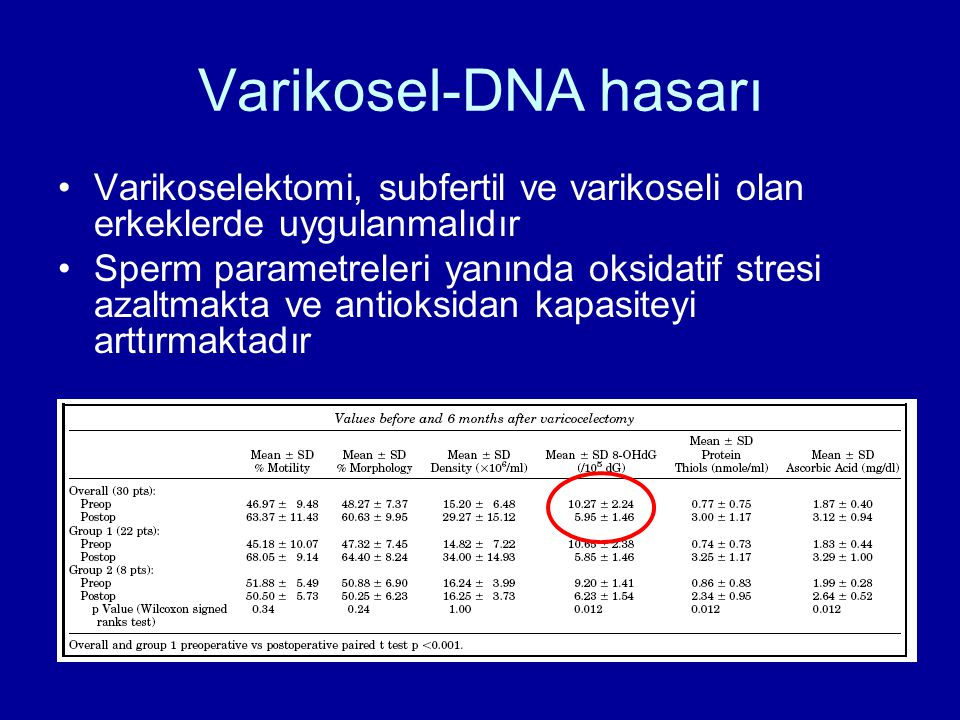 Varikosel-DNA hasarı Varikoselektomi, subfertil ve varikoseli olan erkeklerde uygulanmalıdır.