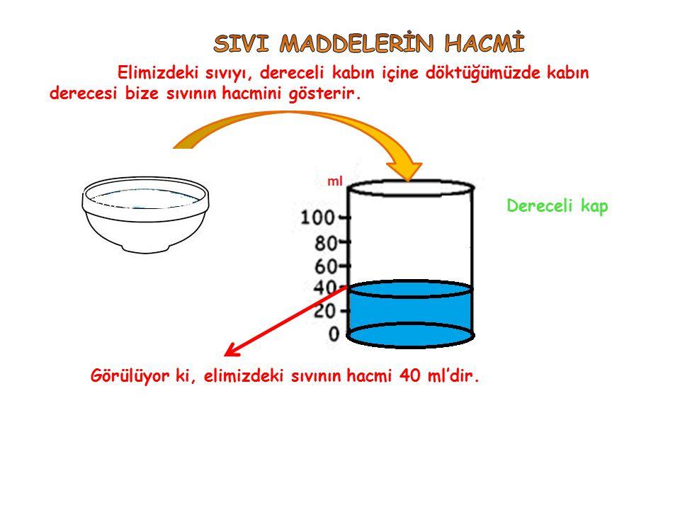 SIVI MADDELERİN HACMİ Elimizdeki sıvıyı, dereceli kabın içine döktüğümüzde kabın derecesi bize sıvının hacmini gösterir.