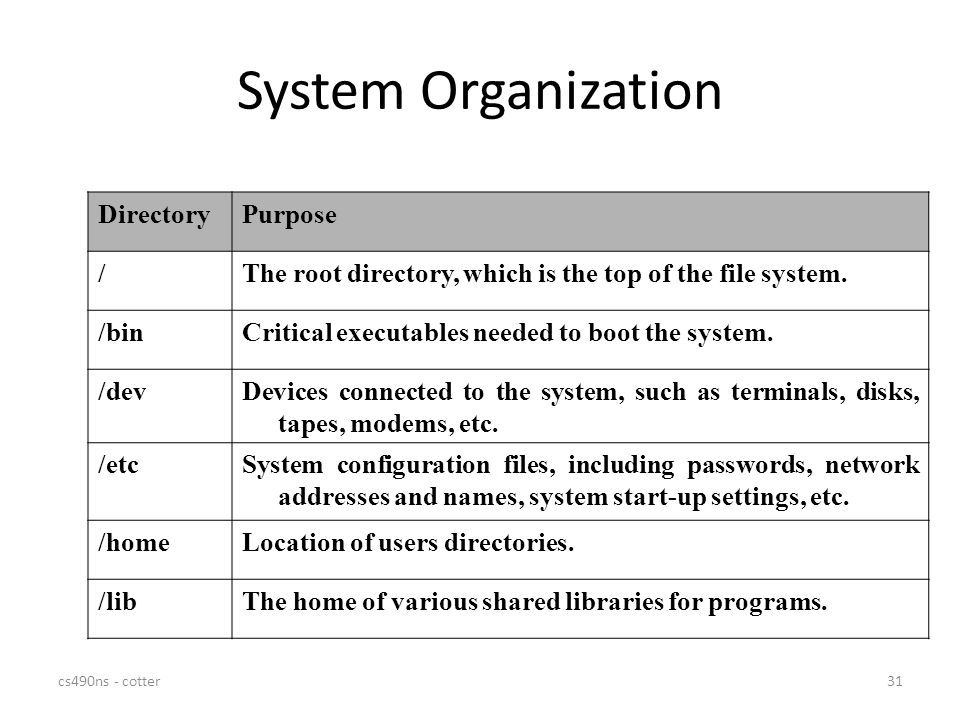 System Organization Directory Purpose /