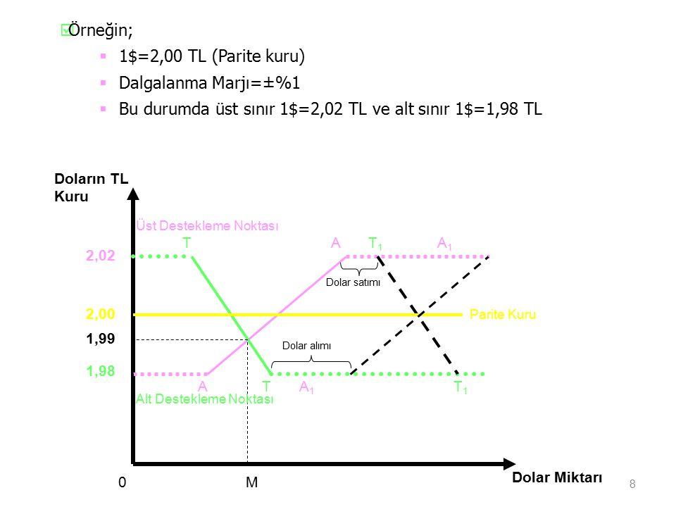 Bu durumda üst sınır 1$=2,02 TL ve alt sınır 1$=1,98 TL