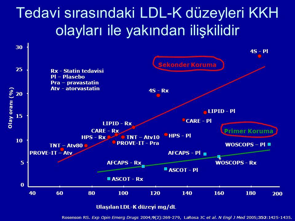 Tedavi sırasındaki LDL-K düzeyleri KKH olayları ile yakından ilişkilidir