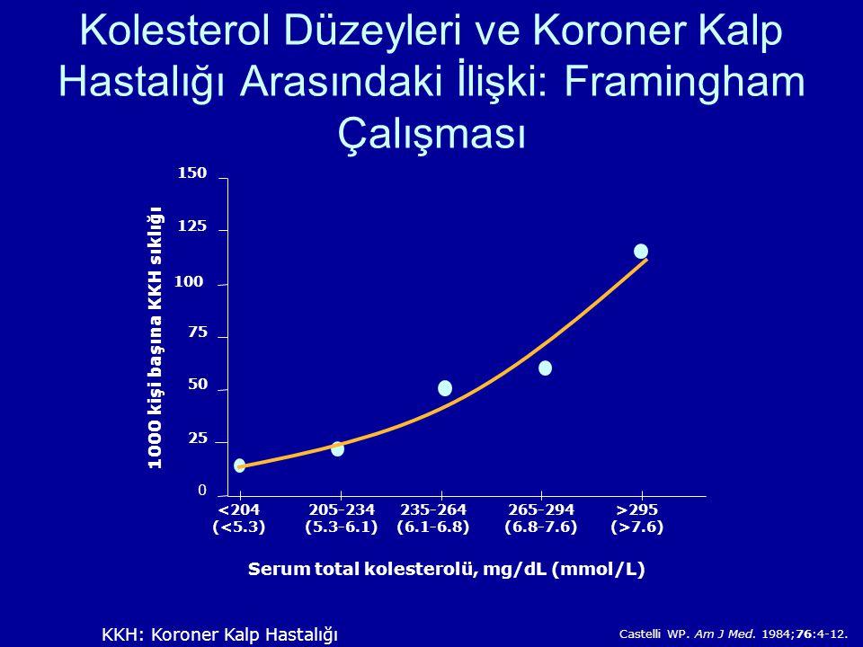 1000 kişi başına KKH sıklığı Serum total kolesterolü, mg/dL (mmol/L)