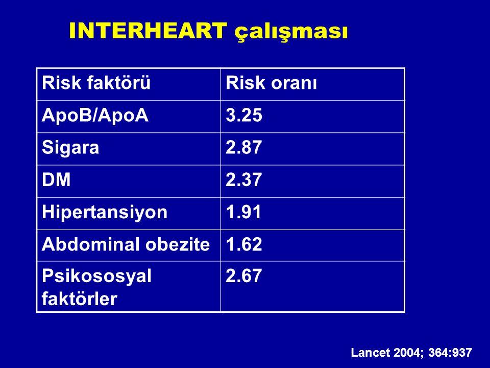 INTERHEART çalışması Risk faktörü Risk oranı ApoB/ApoA 3.25 Sigara