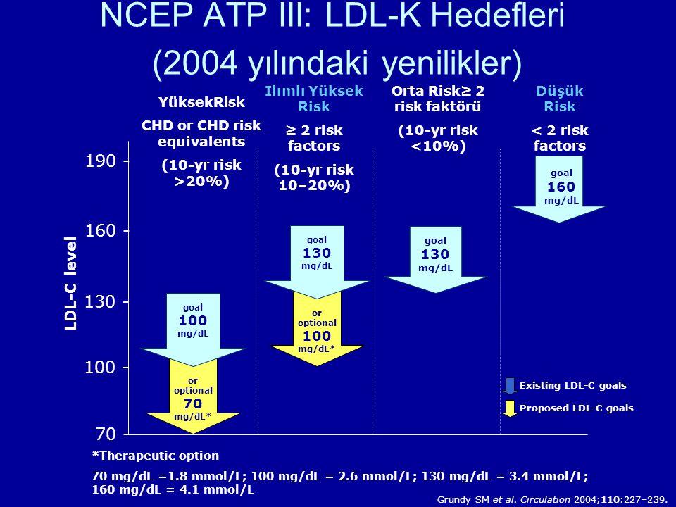 NCEP ATP III: LDL-K Hedefleri (2004 yılındaki yenilikler)