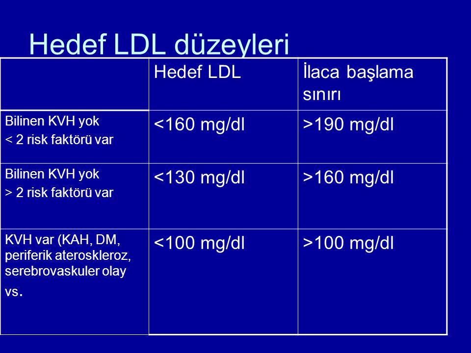 Hedef LDL düzeyleri Hedef LDL İlaca başlama sınırı <160 mg/dl