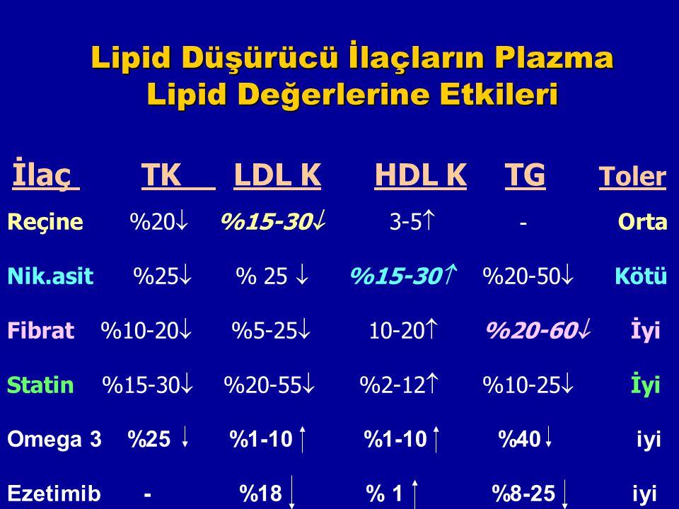 Lipid Düşürücü İlaçların Plazma Lipid Değerlerine Etkileri