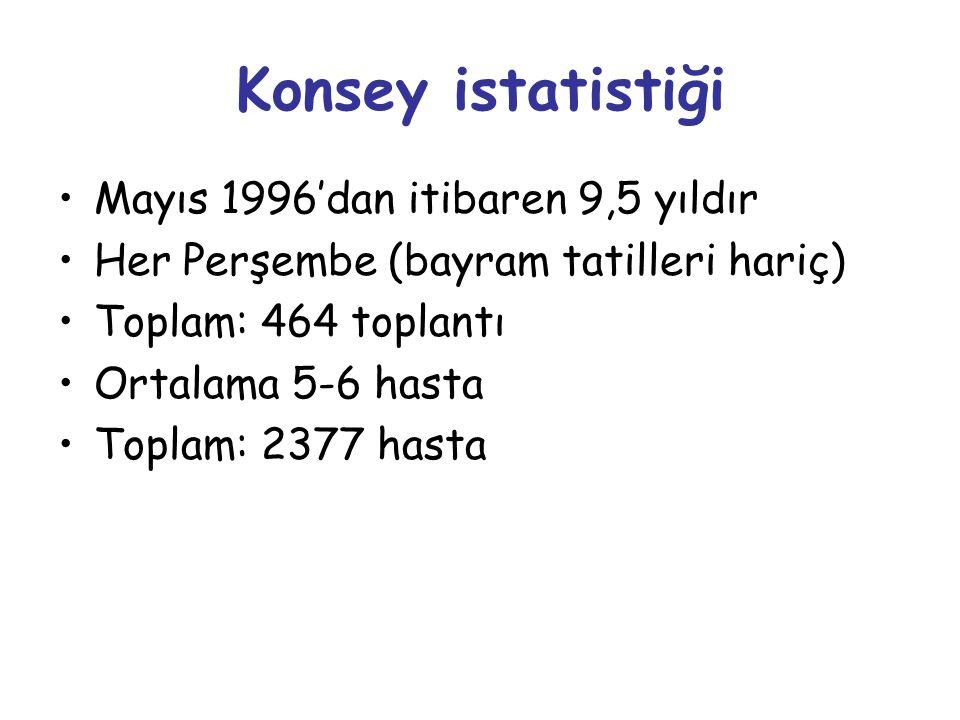 Konsey istatistiği Mayıs 1996'dan itibaren 9,5 yıldır