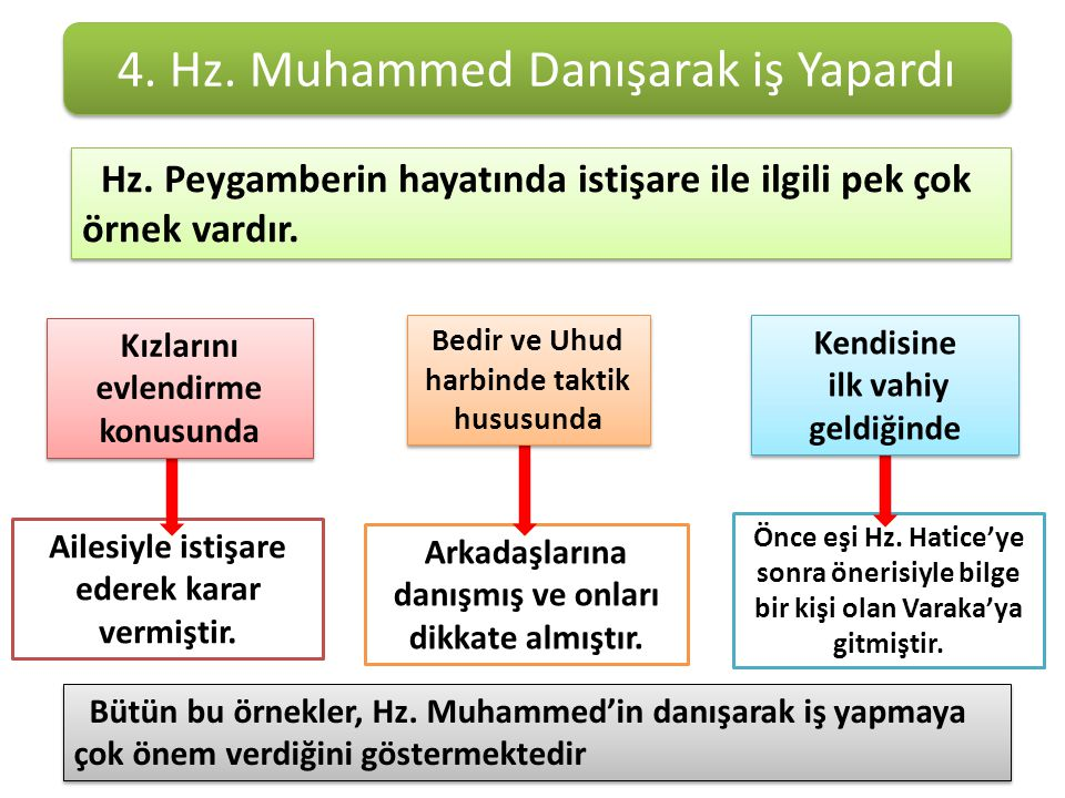 4. Hz. Muhammed Danışarak iş Yapardı