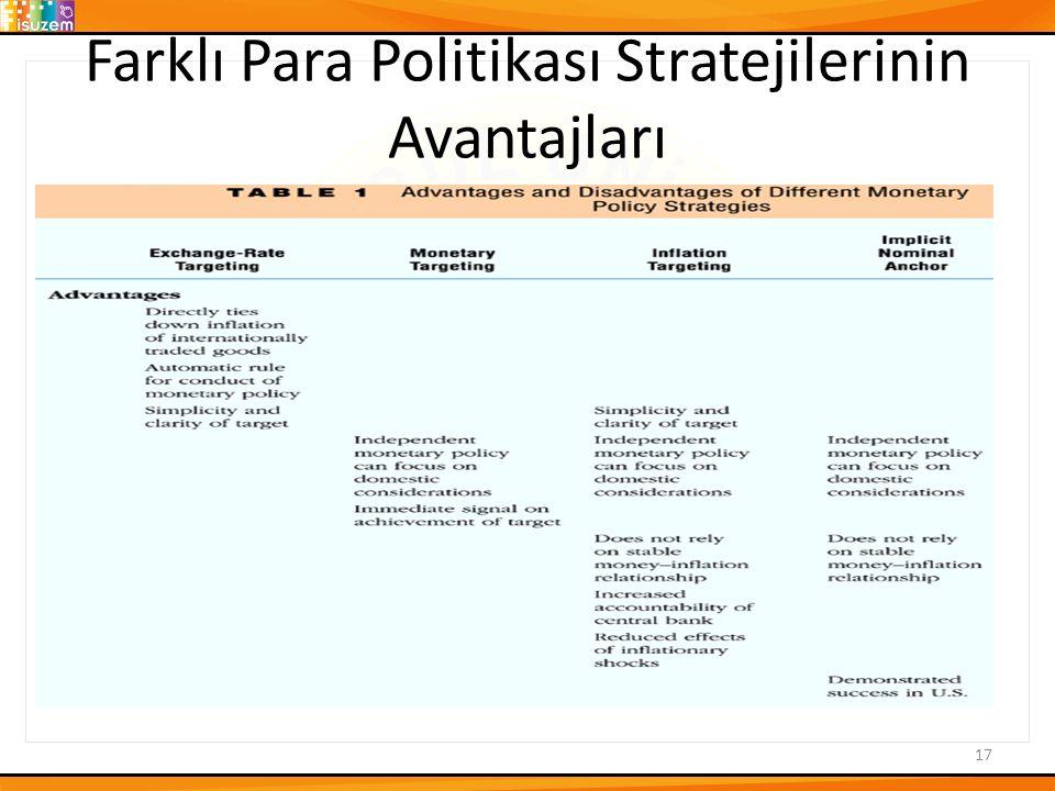 Farklı Para Politikası Stratejilerinin Avantajları